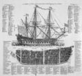 A Ship of War, Cyclopaedia, 1728, Vol 2.jpg