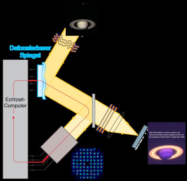 File:Adaptive Optik Prinzip 2016 Deutsch.png