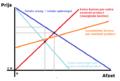 Afzetgrafiek concurrentie en monopolie leeg.png