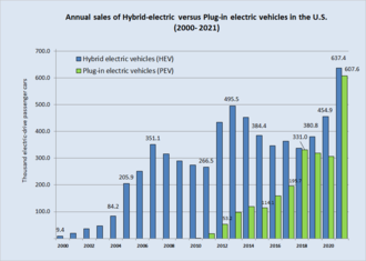 Plug-in electric vehicles in the United States - Wikipedia