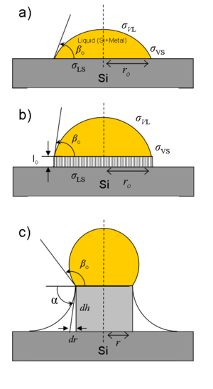 Vapor Liquid Solid Method Wikipedia
