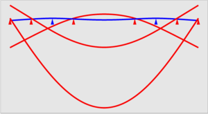 Airy points - A uniform beam deflects based on where it is supported.  (Vertical sag greatly exaggerated.)