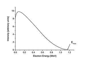 Beta decay - Beta spectrum of 210Bi. Emax=Q=1.16 MeV is the maximum energy