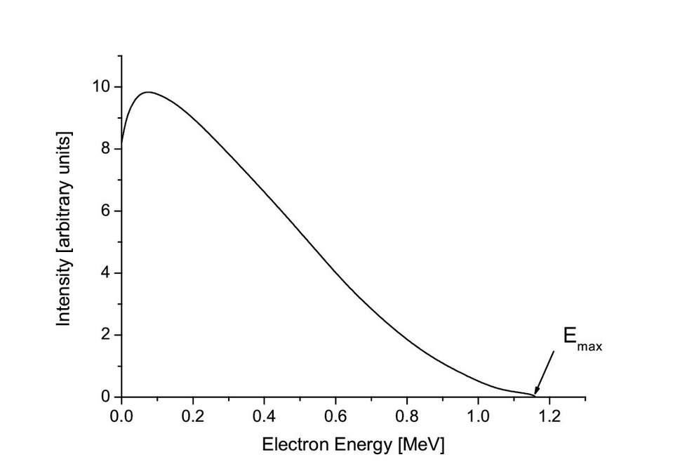 Beta spectrum of RaE
