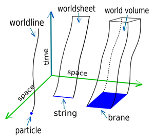 World line - World line, worldsheet, and world volume, as they are derived from particles, strings, and branes.