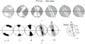 C-axis Pole figures pattern evolution with increasing strain, modified after Heilbronner.R and Tullis. J 2006.png