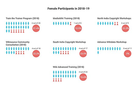 CIS-A2K gender ratio infographics projected for the upcoming year