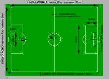 Misure regolamentari di un campo da calcio (in metri), il fatto che non tutti abbiano le stesse misure deriva dal fatto che non esistono valori precisi per la lunghezza delle linee laterali e di porta.