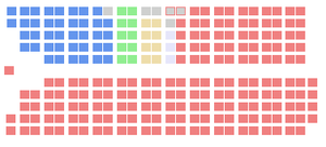 19th Canadian Parliament - The initial seat distribution of the 19th Canadian Parliament