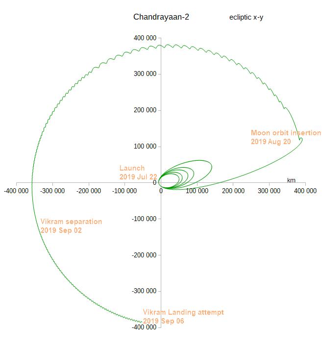 Chandrayaan2 trajectory
