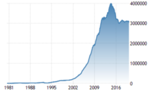 Wikipedia forex reserves pakistan nymex gold updates in forex