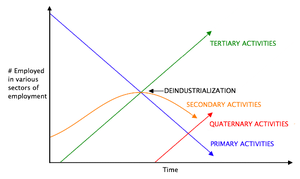 Quaternary sector of the economy - Colin Clark's sector model of an economy undergoing technological change. In later stages, the quaternary sector of the economy grows – shown in red.