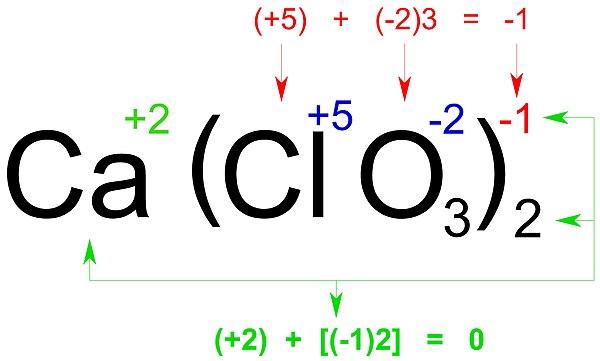 Nomenclatura qumica de los compuestos inorgnicos wikiwand diagrama sobre la distribucin de valencias en un compuesto ternario esta imagen es explicada en urtaz Gallery