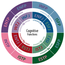 Enfj and istp compatibility