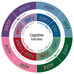 Jungian cognitive functions - A diagram of the cognitive functions of each Myers-Briggs type. A type's background color represents its Dominant function, and its text color represents its Auxiliary function.