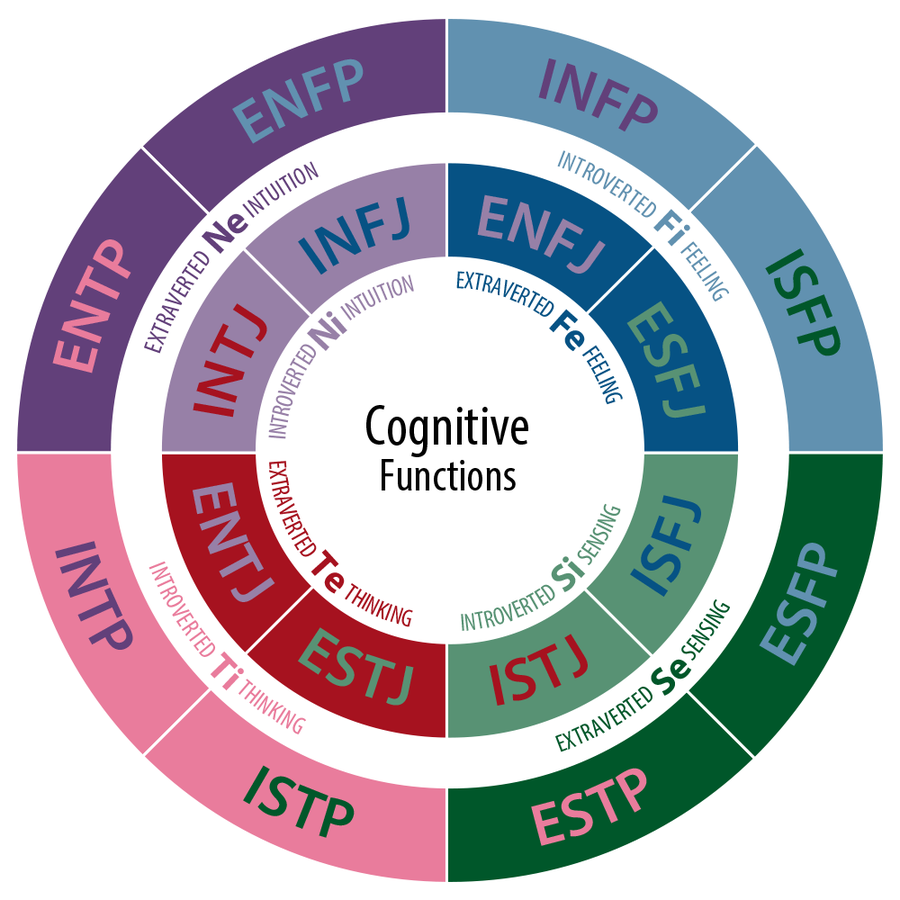 A diagram depicting the cognitive functions of each type. A type's background color represents its dominant function and its text color represents its auxiliary function.