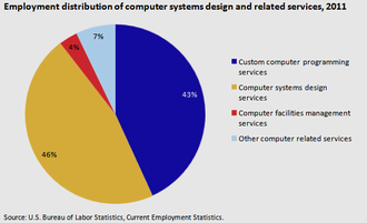 Information technology - Image: Computer Systems Employment distribution