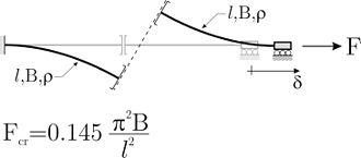 Buckling - Fig. 2: Elastic beam system showing buckling under tensile dead loading.