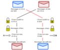 Crittografia asimmetrica schema.png