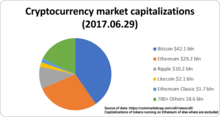 What does market cap cryptocurrency mean