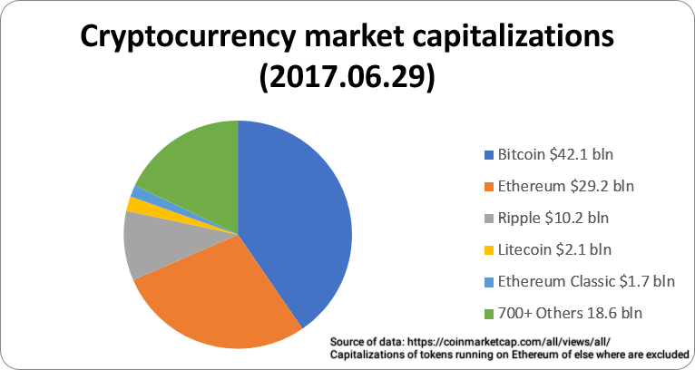 Cryptocurrency market capitalizations.png