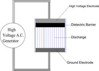 Dielectric barrier discharge electrical discharge between two electrodes separated by an insulating dielectric barrier