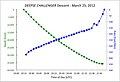 Deepseachallenger descent chart.jpg