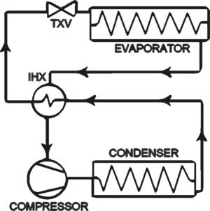 Subcooling - A small diagram of a refrigeration system with mechanical subcooling and superheating coupled by an internal heat exchanger (IHX).