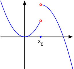 http://upload.wikimedia.org/wikipedia/commons/thumb/e/e6/Discontinuity_jump.eps.png/258px-Discontinuity_jump.eps.png
