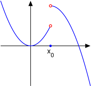 Classification of discontinuities - The function in example 2, a jump discontinuity