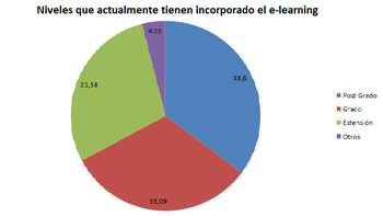 Distribución del e-learning