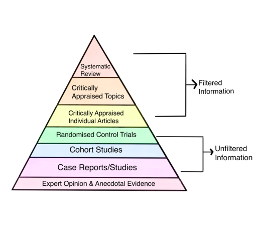 Drawn image illustrating the Hierarchy of Evidence