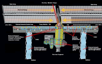 ISS External Active Thermal Control System (EATCS) diagram EATCS.png