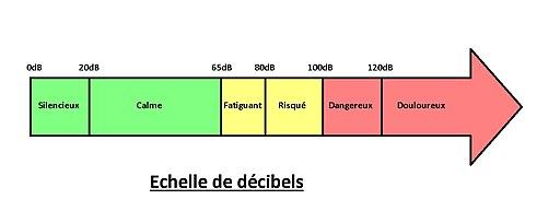 Echelle des décibels