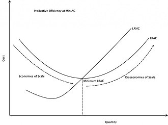 Diseconomies of scale - Image: Economies of Scale
