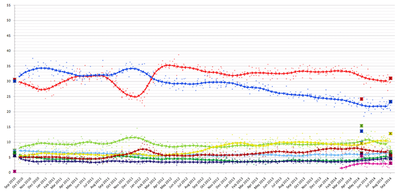 ElectionMonthlyAverageGraphSweden2014.PNG