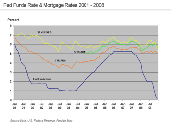 Subprime mortgage crisis - Wikipedia