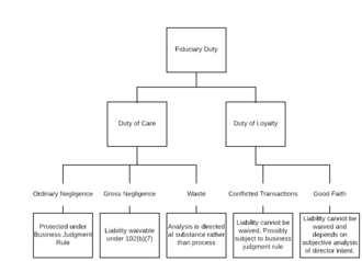 Fiduciary - Diagram illustrating fiduciary duty, placing good faith within duty of loyalty.