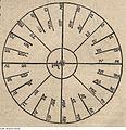 Fotothek df tg 0005053 Astronomie ^ Instrument ^ Monat ^ Stunde.jpg