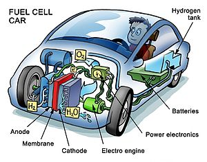 Cutaway illustration of a fuel cell car