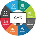 FuncionesCMS.jpg
