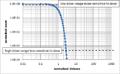 Gaussian distribution log-log plot.png