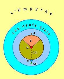 schéma en cercles concentriques