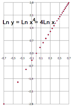 Graph--Ln y=Ln x-to-4=4 Ln x---log-log scales.png
