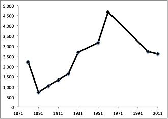 Great Boughton - The total population of Great Boughton, Cheshire, as reported by the Census of Population from 1881 to 2011
