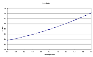 Indium gallium arsenide - Fig.1 Energy gap versus gallium composition for GaInAs