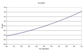 Indium gallium arsenide - Fig.1 Energy gap versus gallium composition for GaInAs