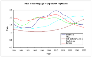 Demographic dividend - Image: Inverse Dependency Ratio World Regions 1950–2050