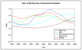 Demographic window - Inverse dependency ratios in world regions, showing US window 1970–2030 and East Asian window 1980–2040.