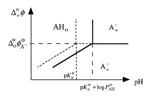 Ionic partition diagram - Image: Ionic fig 2